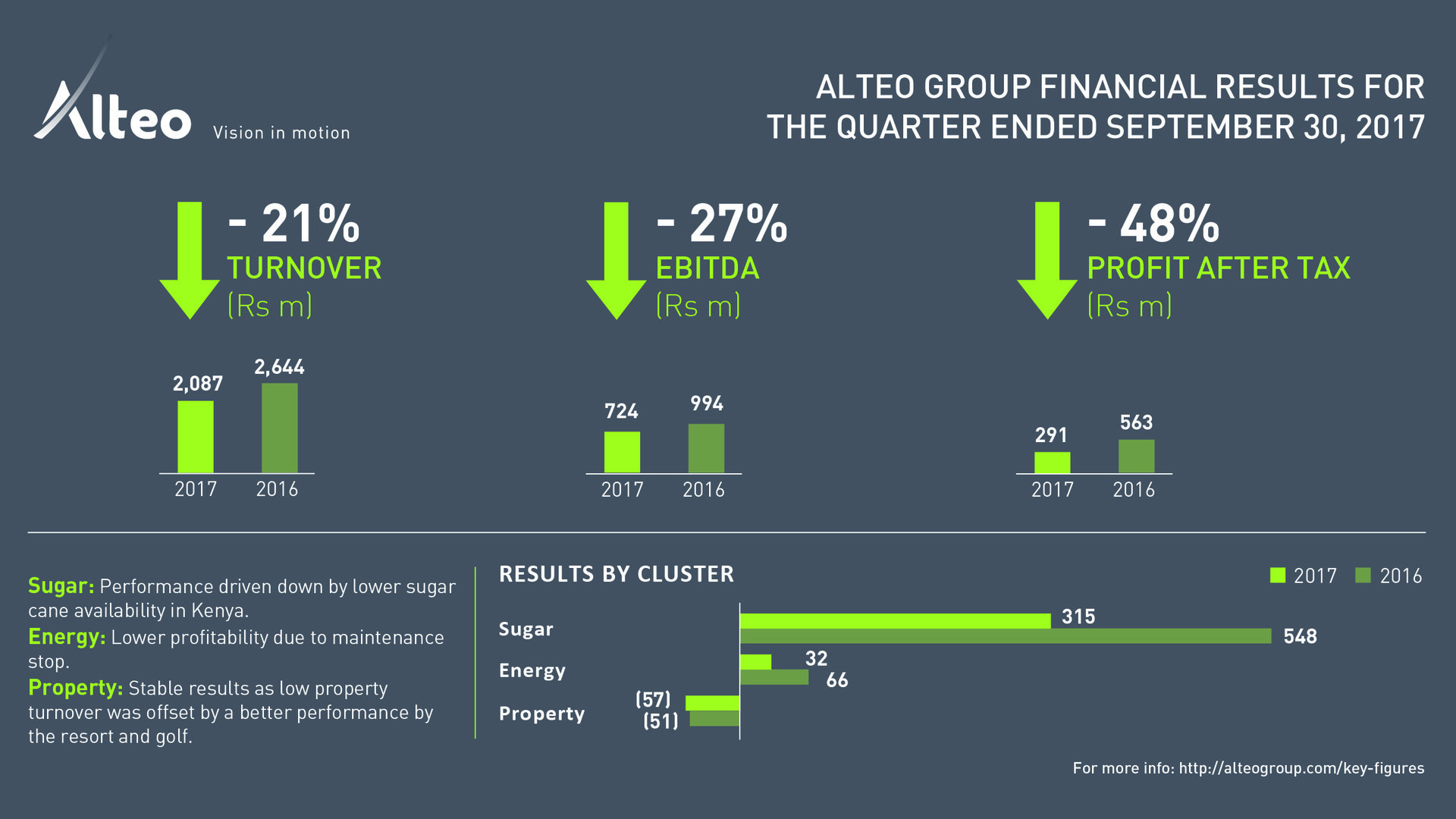 Alteo Group published its financial results for the quarter ended 30 September 2017