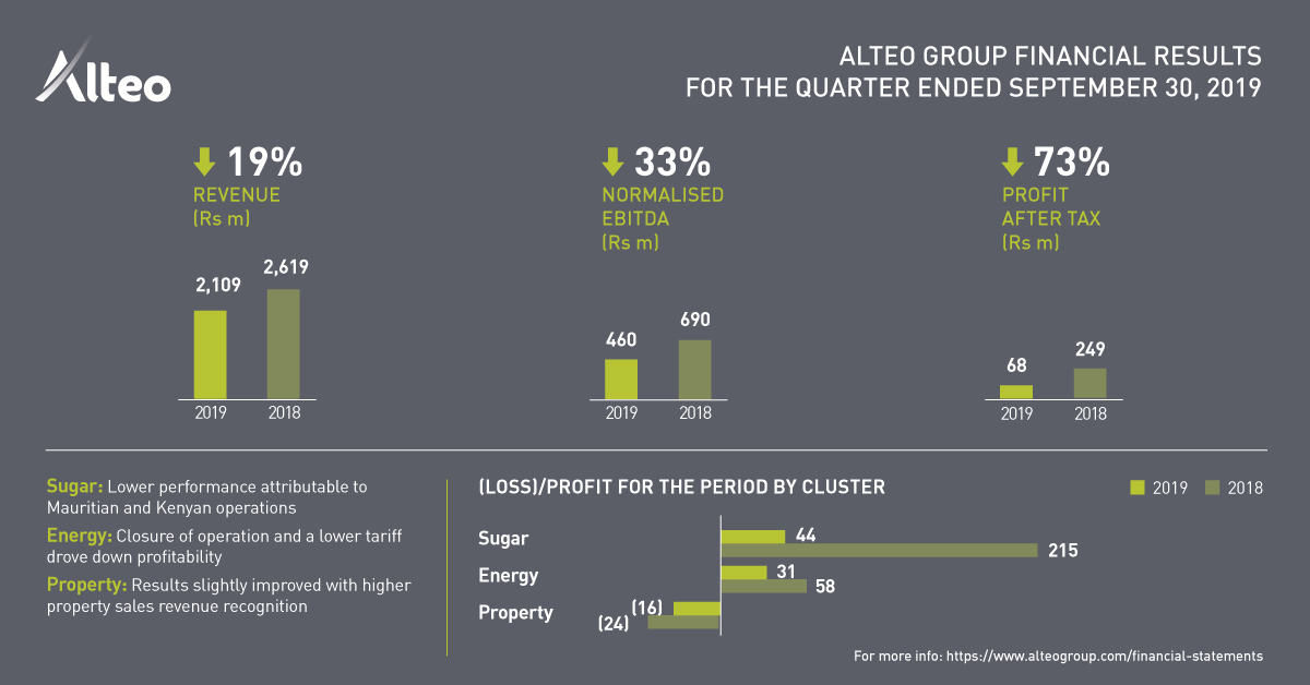 Alteo published its financial results for the quarter ended September 30, 2019